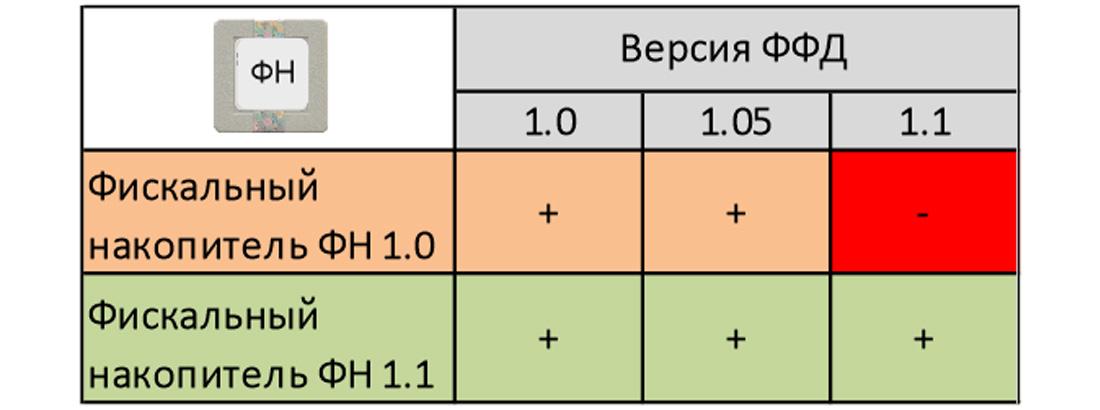 Форматы ФФД
